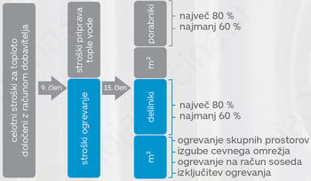 Pravična delitev stroškov ogrevanja v večstanovanjski stavbi