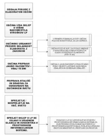 INFORMACIJE O POSTOPKU LOKACIJSKE PREVERITVE (127. – 133. ČLEN ZUREP-2)