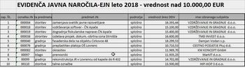 Seznam oddanih evidenčnih javnih naročil v letu 2018
