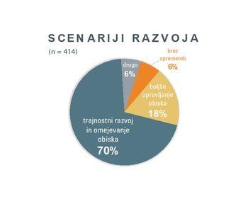 """STRATEGIJA TRAJNOSTNEGA RAZVOJA OBČINE BLED 2030: Izjemen odziv na anketo """"Kakšen Bled 2030 si želimo?"""""""