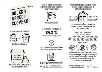 V Sloveniji smo leta 2019 zavrgli 12,3 kg oblačil na prebivalca, razloge odkriva nova raziskava
