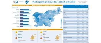 Po deležu cepljenih z 2. odmerkom je Bled na 2. mestu v državi
