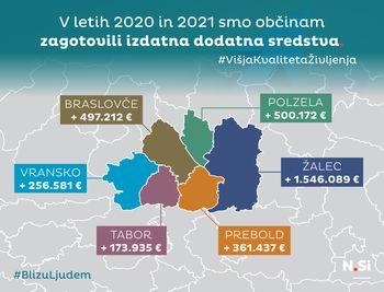 Dodatnih 232 milijonov evrov za višjo kvaliteto življenja občank in občanov
