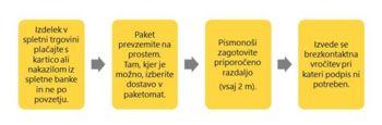 Obvestilo - Pošta Slovenije - Brezkontaktna dostava