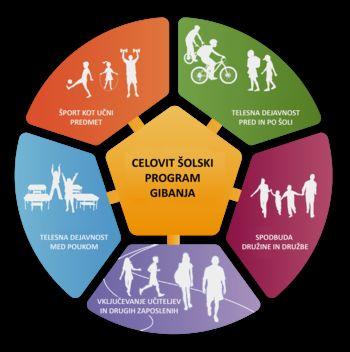 Otroci, prehrana in gibanje - debelost je žal najbolj prisotna v Pomurju