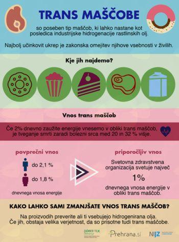 Omejitev trans maščob v živilih