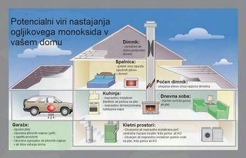 ‼️ Ogljikov Monoksid - CO