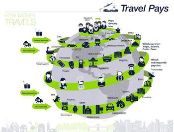 Svetovni dan turizma