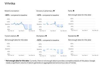 Google beleži na Vrhniki 88% manj obiska gostiln, muzejev, parkov, knjižnic...