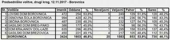 Borovničani še naprej za Pahorja
