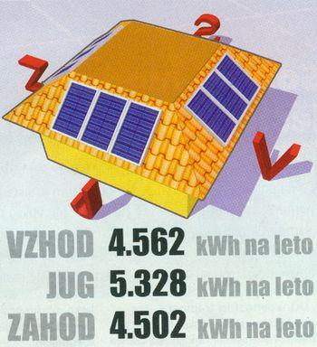 Je streha primerna za sončno elektrarno?