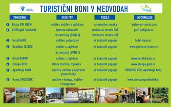 Koriščenje turističnih bonov v Medvodah