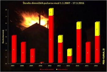 Dimniški požari v občini