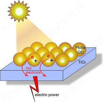 Postopek pridobivanja energije sonca