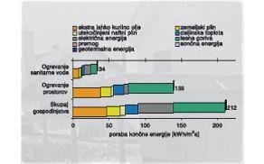 Specifična raba energije v gospodinjstvu, stanje leta 2009 (ARSO, 2011)