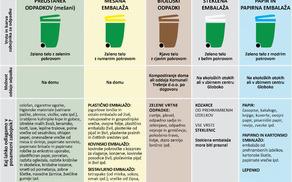 Ločevanje odpadkov - grafika