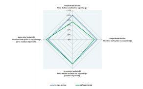 Primerjava neto dodane vrednosti in plače med gospodarstvom v občini Vojnik in celjsko regijo (regija = 100 %)