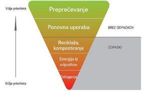 5-stopenjska hierarhija ravnanja z odpadki (vir: MOP)