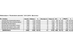 2015_12_20_druzinski_zakonik_referendum.jpg