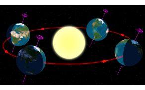 Zemlja med solsticiji in enakonočji.