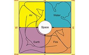 upoštevanje 5 osnovnih elementov