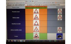 Nekaj novih prometnih znakov