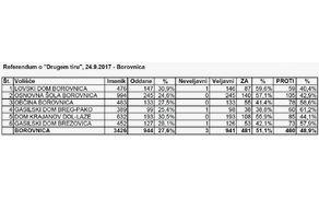 917_1506332726_referendum_drugi_tir_borovnica-2017.jpg