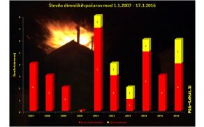 Število dimniški požarov med 2007 in 2016 (marec). Graf: Danijel Markič