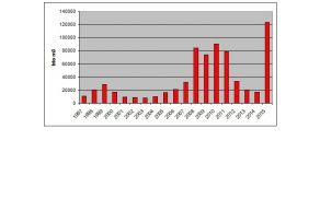 Količina posekanih lubadark na Zgornjem Gorenjskem od 1997 – 2015: