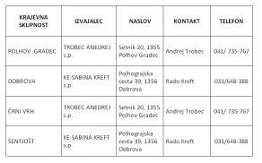 V tabeli je navedena kontaktna oseba izvajalca, ki skrbi za zimsko in letno vzdrževanje vseh kategoriziranih cest v Občini Dobrova - Polhov Gradec.