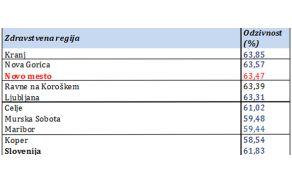 Odzivnost vabljenih v Program Svit, Slovenija in zdravstvene regije, prvo polletje 2015