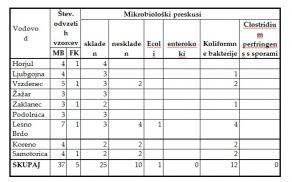 tabela_rezultati_voda_2015.jpg