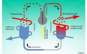 Delovanje toplotne črpalke (foto: www.energetsko-svetovanje.si )