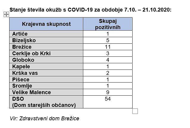 Stanje števila okužb s COVID-19 po KS v občini Brežice